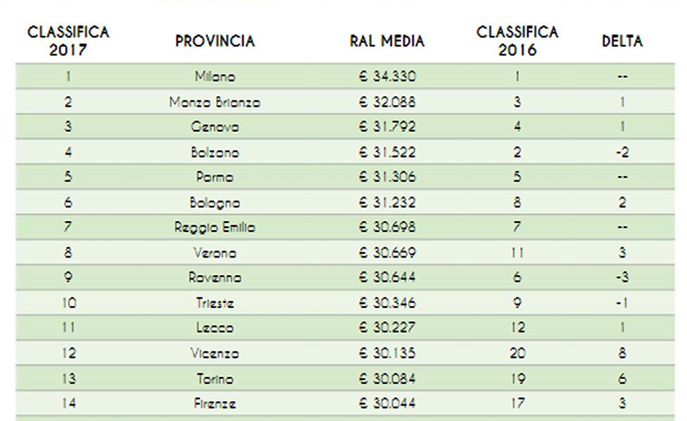 Stipendi, ecco dove si guadagna di più in Umbria