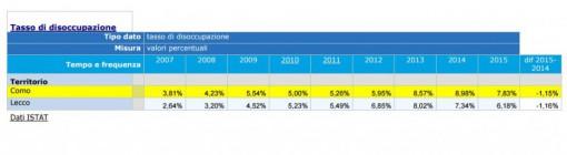 Tabella: i dati della disoccupazione nelle due province lariane negli anni