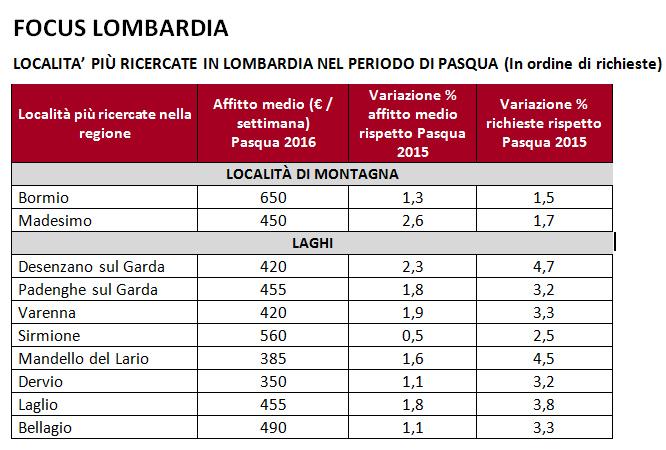 Pasqua cresce la richiesta di case vacanza sul lago for Fumagalli case prefabbricate prezzi