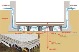 Architettura sostenibile interni 3 il gas radon in casa for Vespaio aerato