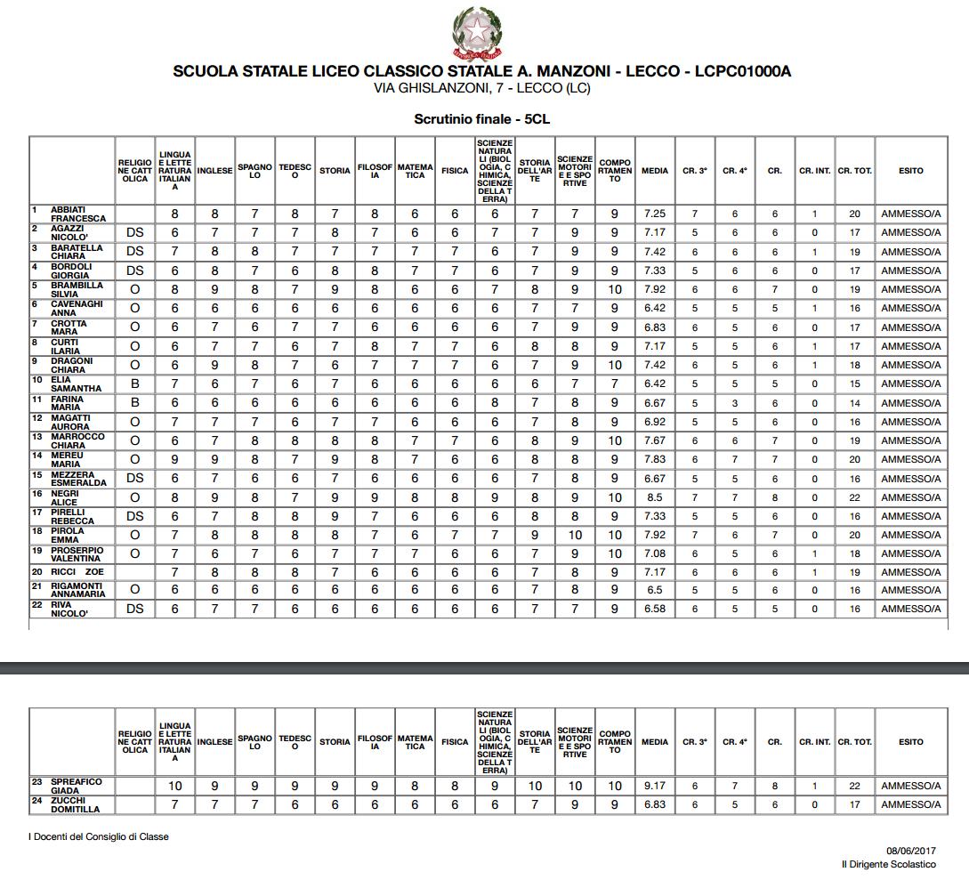 Gli esami orali delle collegiali - 1 1
